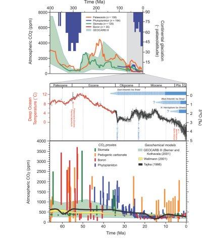 Figure 6.1 of the IPCC AR4 WG1